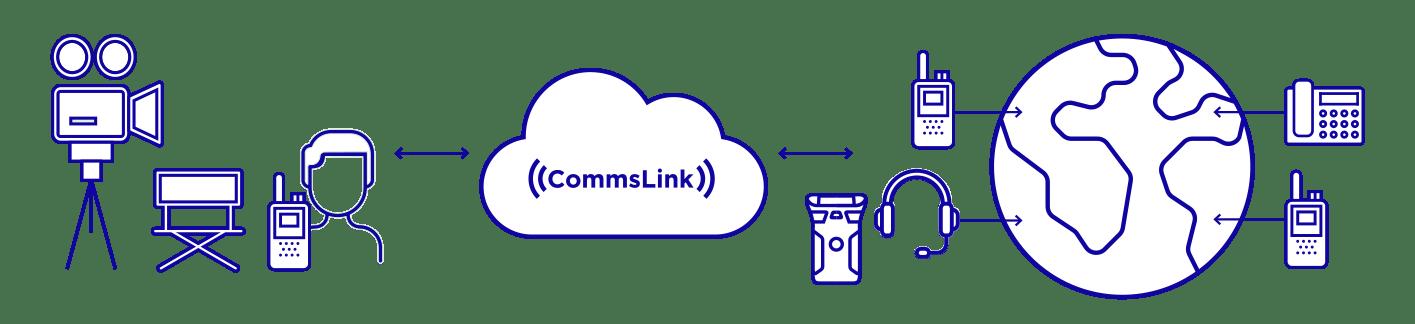 CommsLink diagram