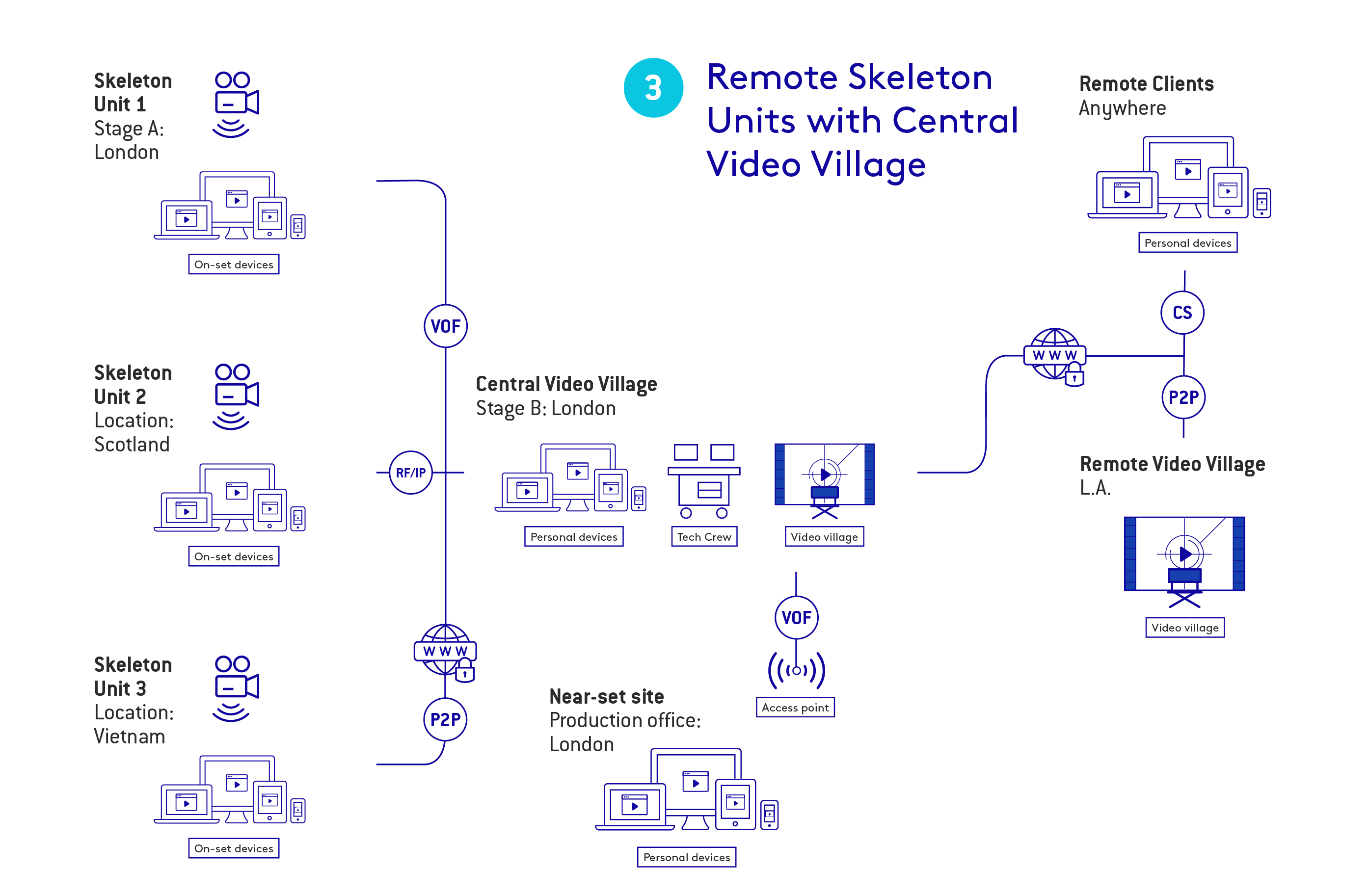 ArkLink Remote Skeleton unites with central video village