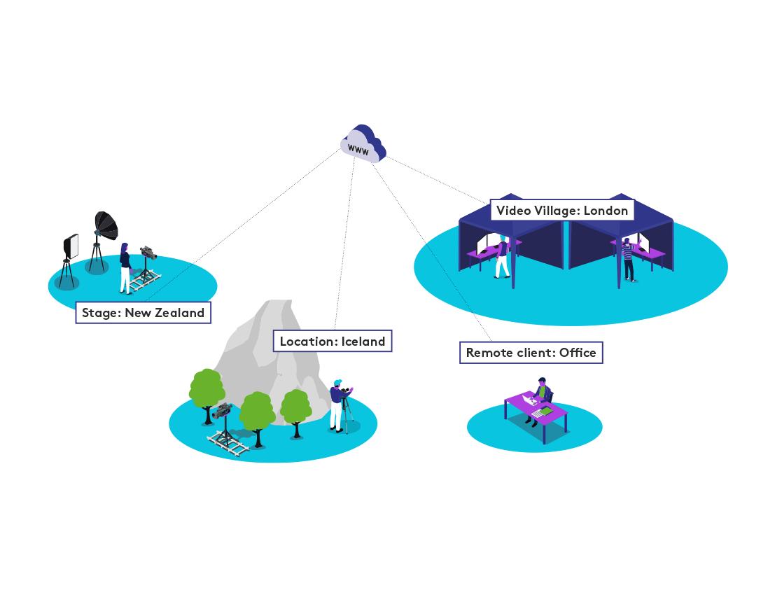Remote Production Services Diagram